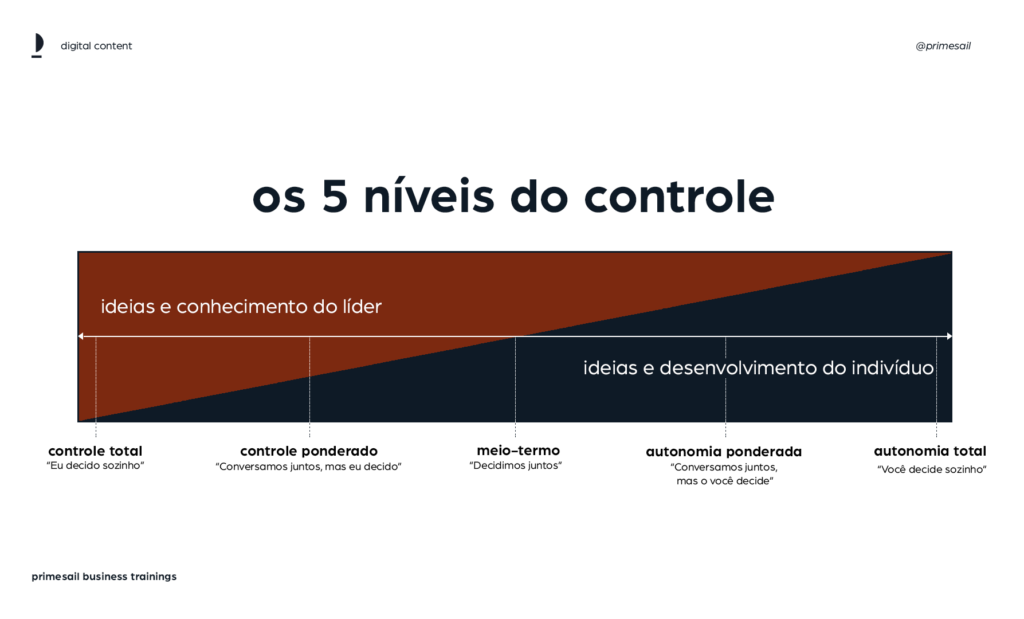 Gráfico ilustrando os cinco níveis de controle de times