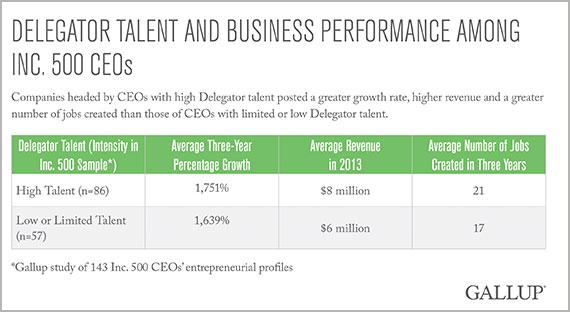 pesquisa Gallup sobre performance de talentos e negócios